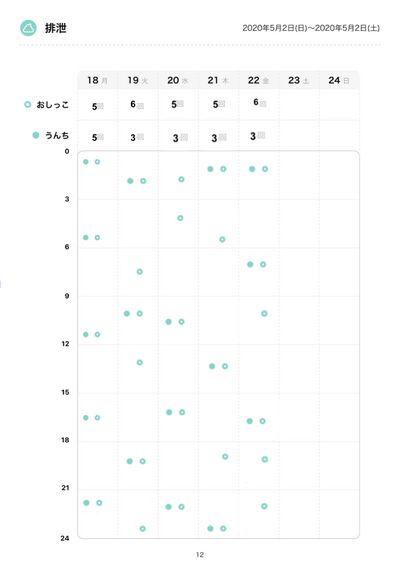 排泄グラフ